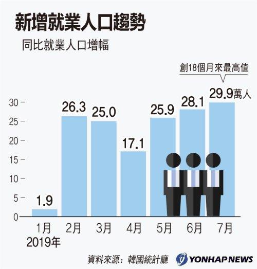 新增就業人口趨勢