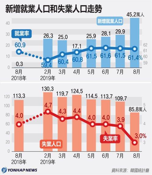 新增就業人口和失業人口走勢