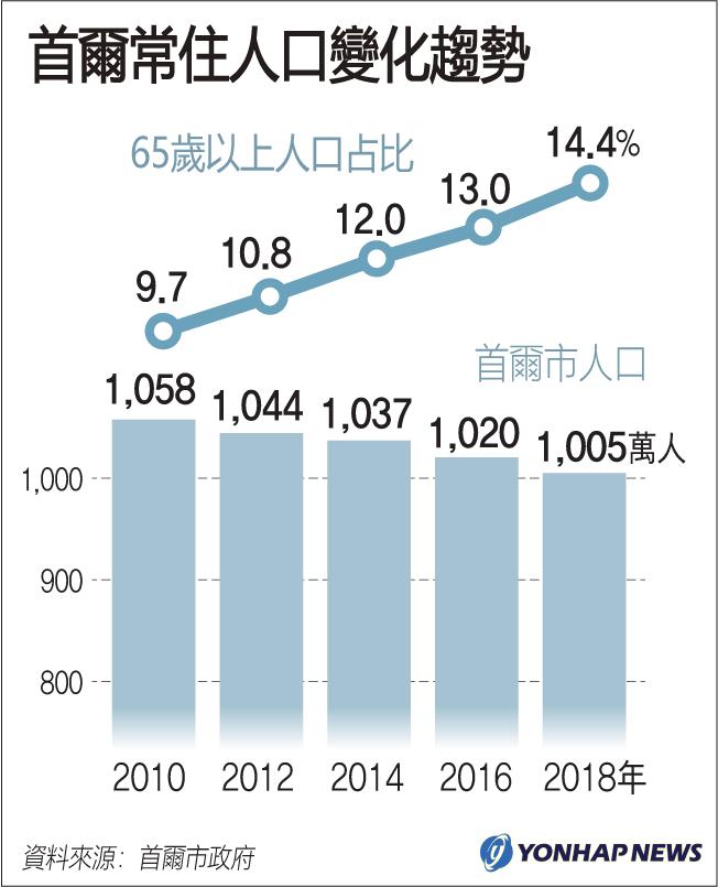 首爾常住人口變化趨勢
