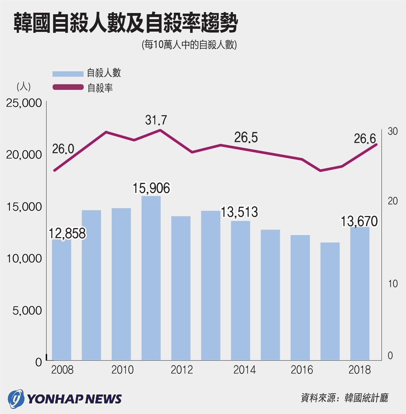 南韓自殺人數及自殺率趨勢