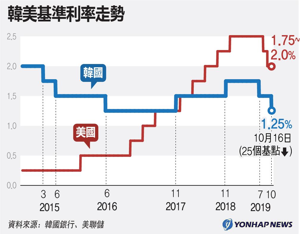 韓美基準利率走勢