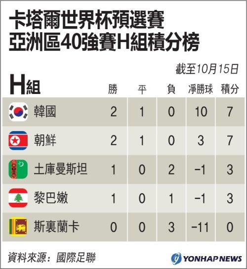 卡達世界盃預選賽亞洲區40強賽H組積分榜