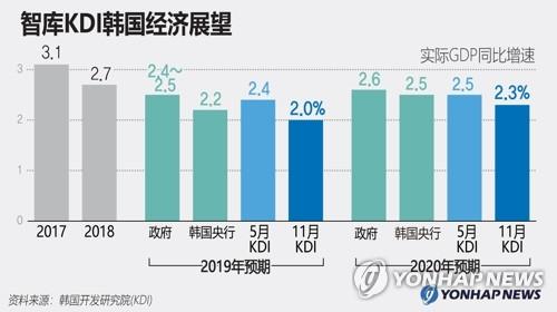智庫KDI南韓經濟展望