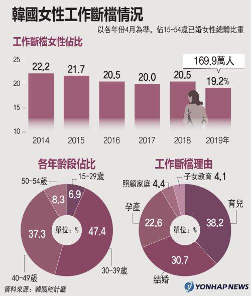 南韓女性工作斷檔情況