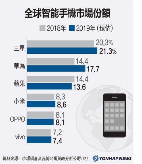 全球智慧手機市場份額