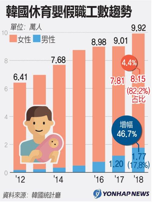 南韓休育嬰假職工數趨勢