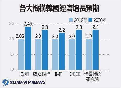 各大機構南韓經濟增長預期