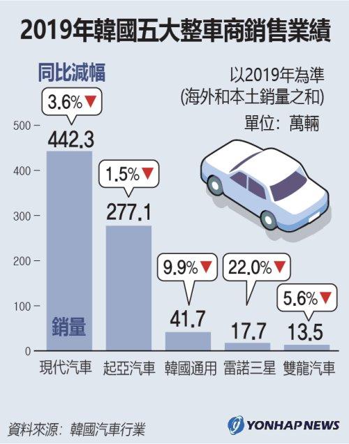 資料圖片:2019年南韓五大整車商銷售業績 韓聯社
