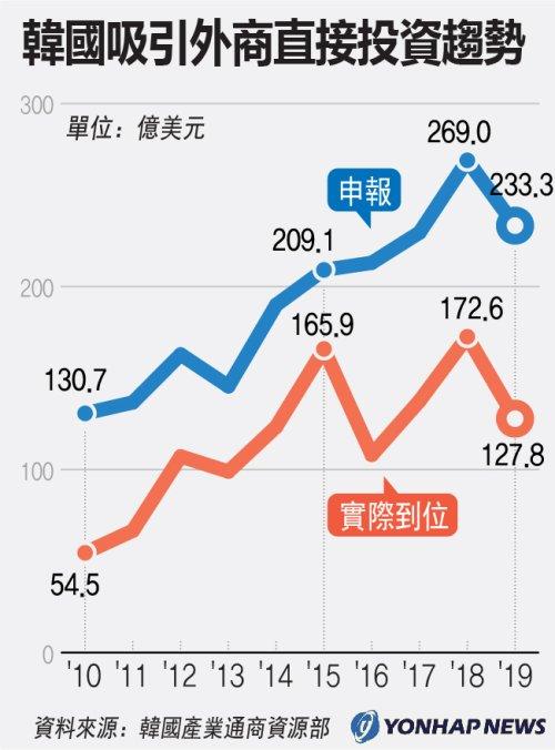 南韓吸引外商直接投資趨勢
