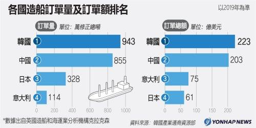 各國造船訂單量及訂單額排名
