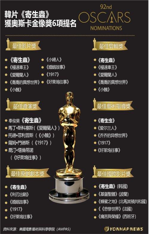 韓片《寄生蟲》獲奧斯卡金像獎6項提名