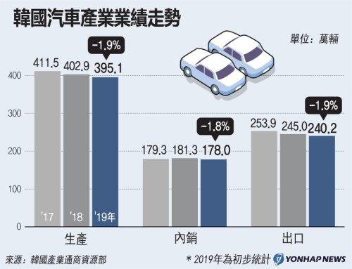 南韓汽車產業業績走勢