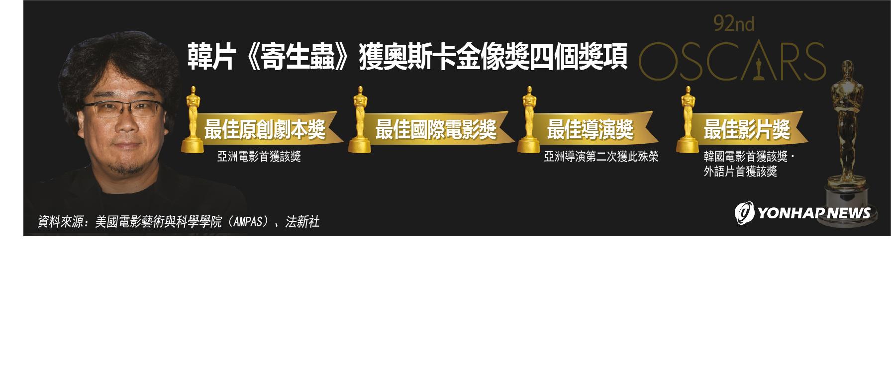 韓片《寄生蟲》獲奧斯卡金像獎四個獎項