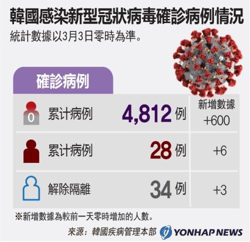 南韓感染新型冠狀病毒確診病例情況