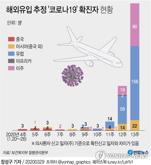 南韓4.3%新冠患者是輸入性病例