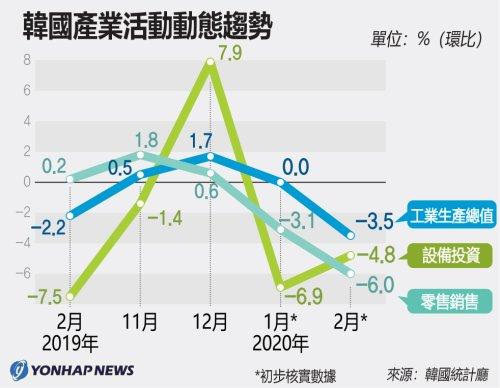 南韓產業活動動態趨勢