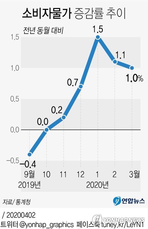 CPI漲幅趨勢圖 韓聯社