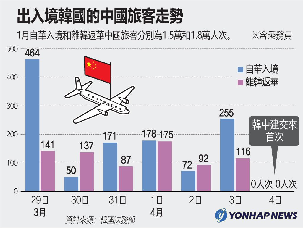 出入境南韓的中國旅客走勢