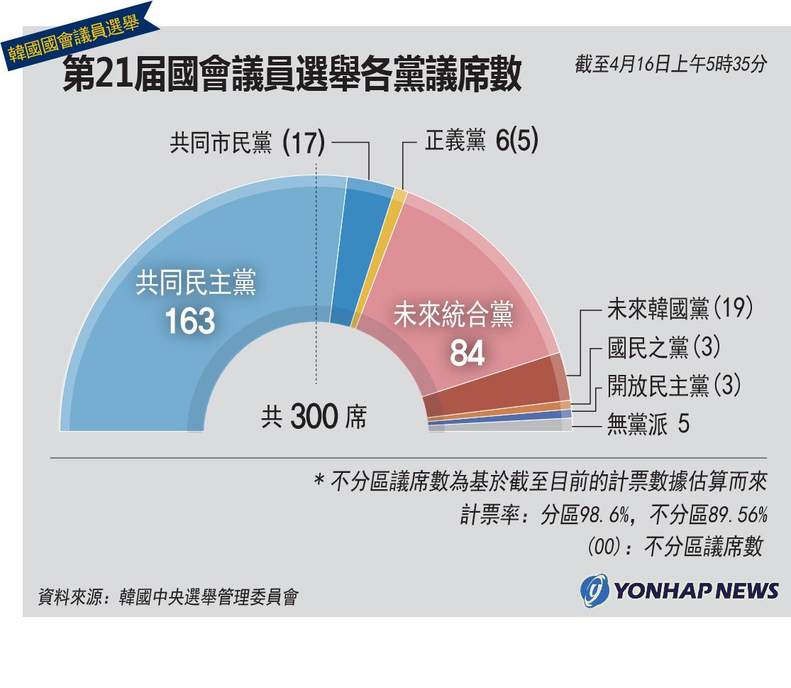 第21屆國會議員選舉各黨議席數