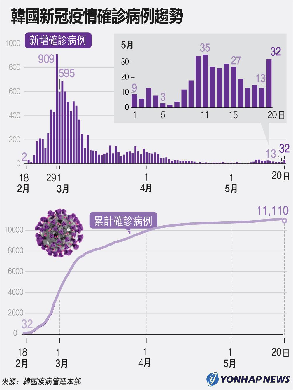 南韓新冠疫情確診病例趨勢