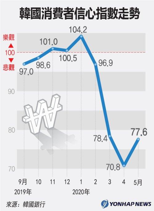 南韓消費者信心指數走勢