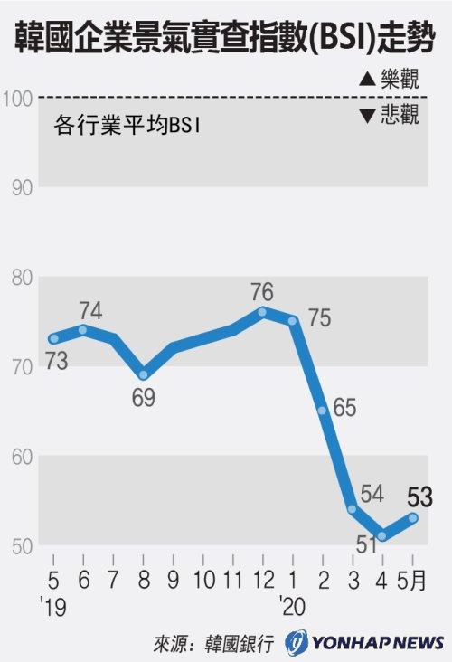 南韓企業景氣實查指數(BSI)走勢