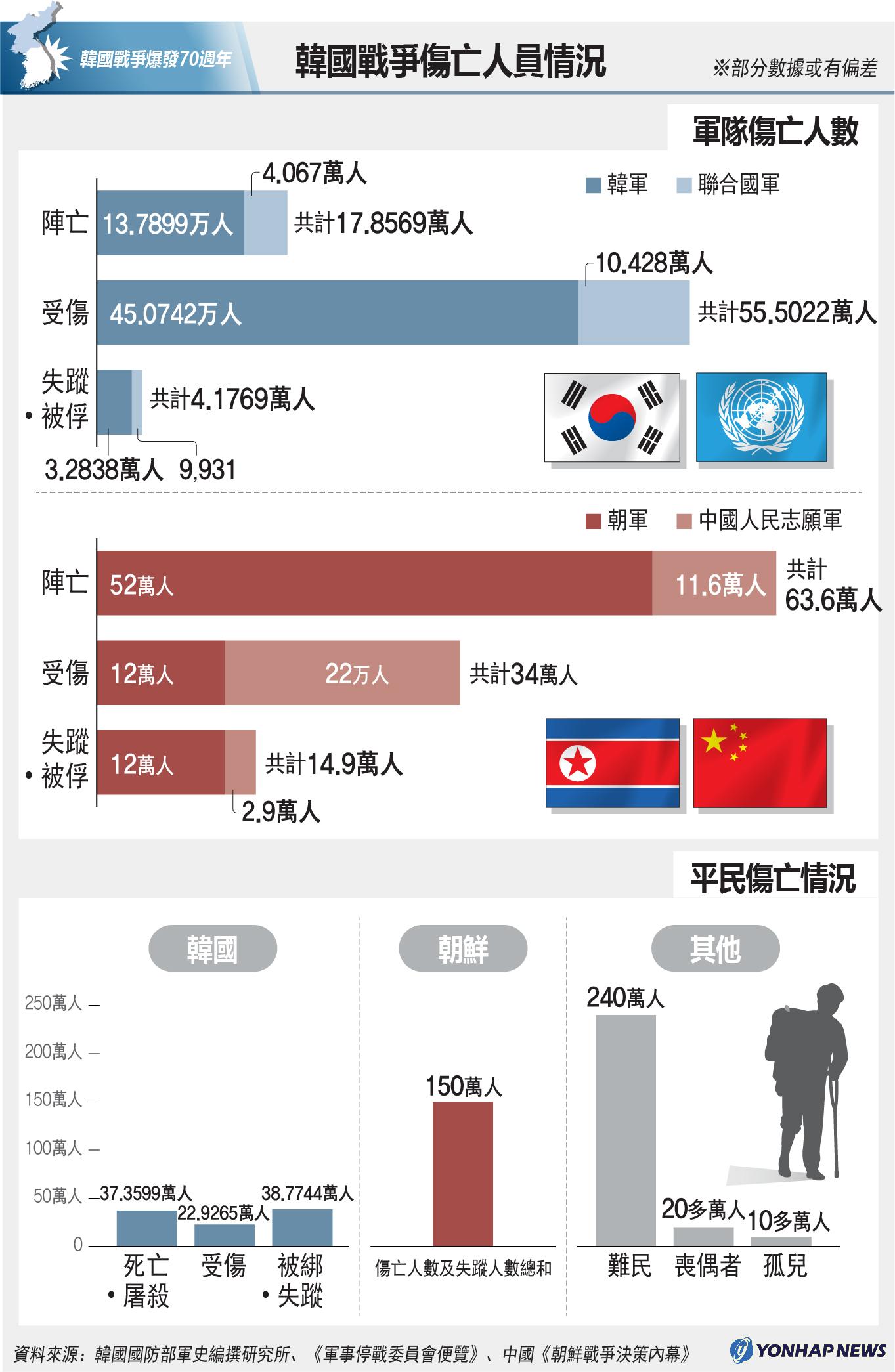 南韓戰爭傷亡人員情況