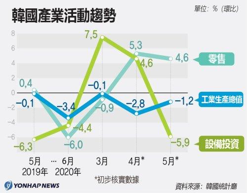 南韓產業活動趨勢