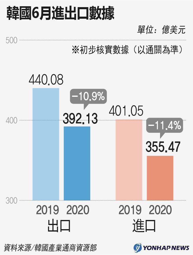 南韓6月進出口數據