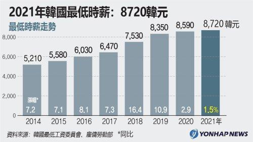 2021年南韓最低時薪:8720韓元