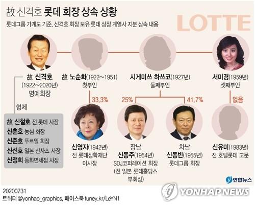 樂天創始人辛格浩在韓遺產分割完畢