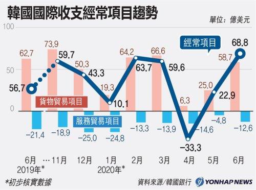 南韓國際收支經常項目趨勢