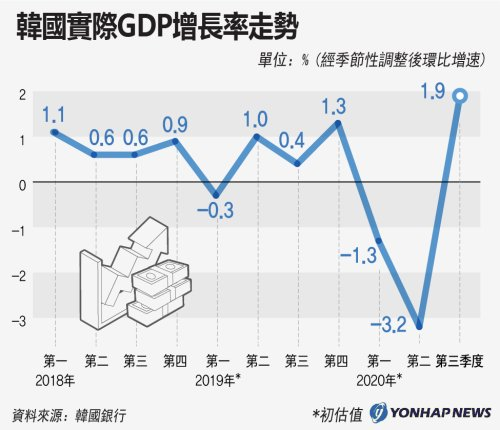 南韓實際GDP增長率走勢