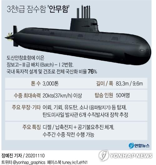 """韓軍張保皋系列2號潛艇""""安武""""艦主要參數 韓聯社"""