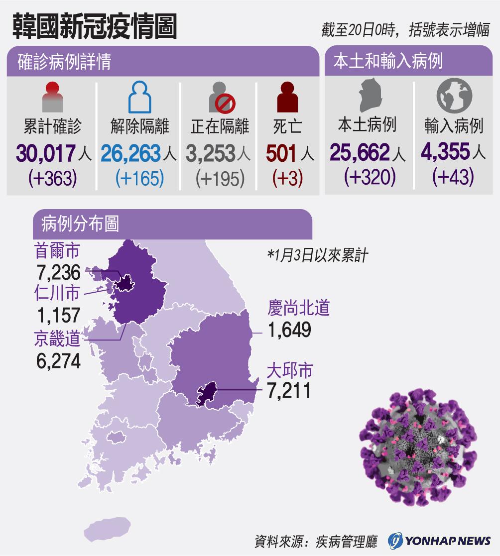 南韓新冠病情圖