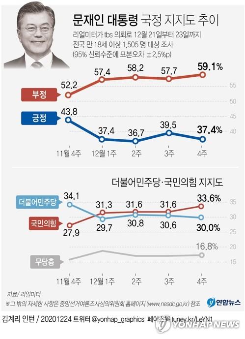 民調:文在寅施政支援率降至37.4%