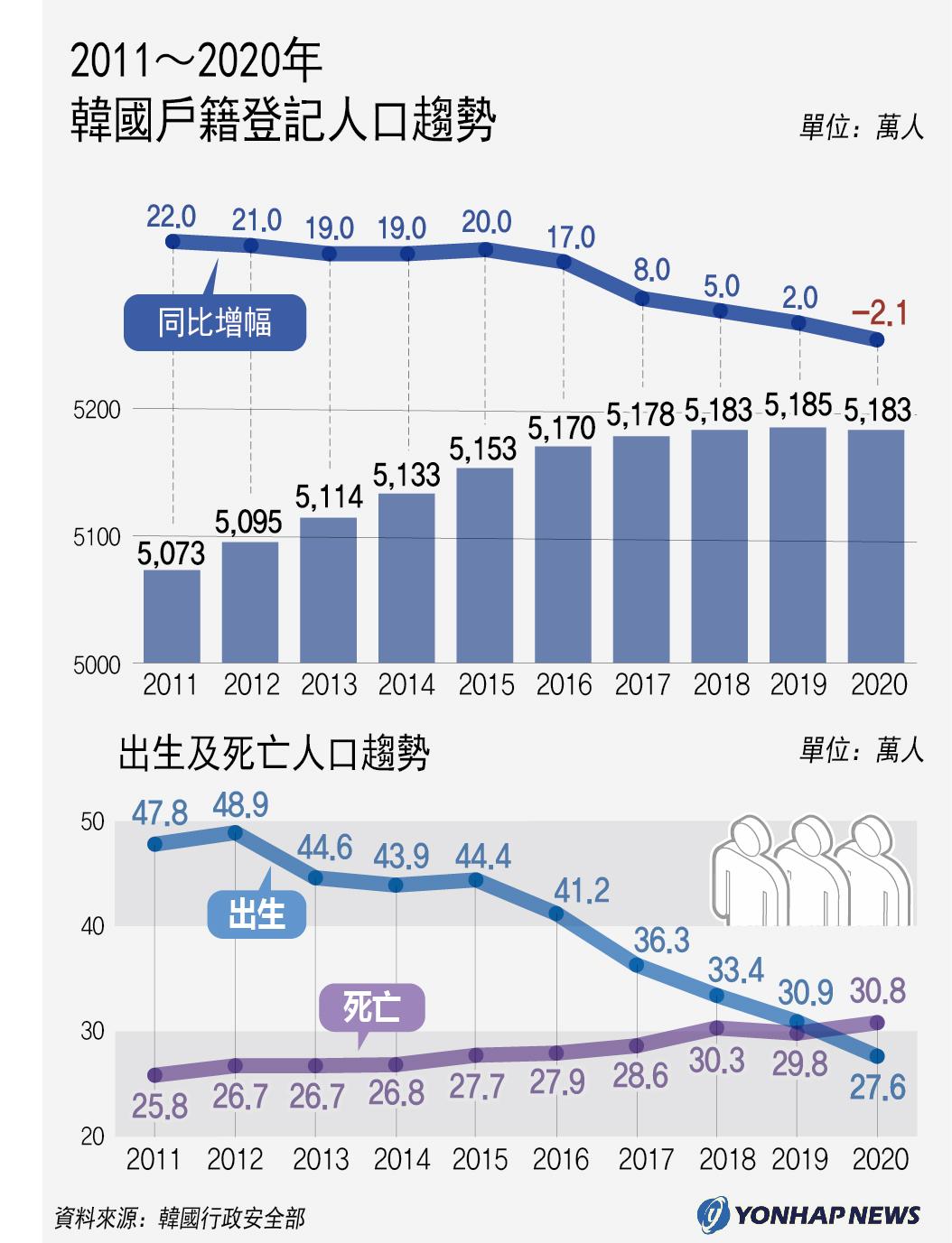 2011~2020年南韓戶籍登記人口趨勢