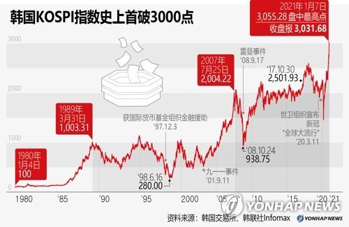 南韓KOSPI指數史上首破3000點