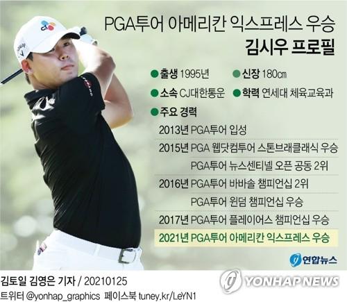韓高球手金時宇獲PGA美國運通賽冠軍