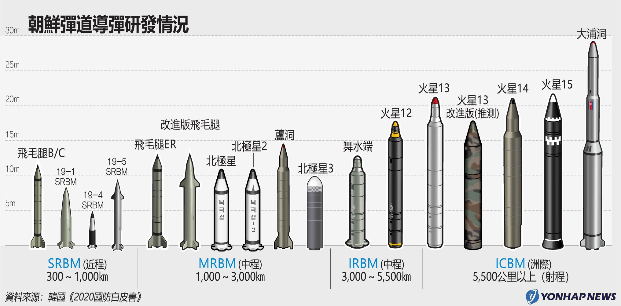 朝鮮彈道導彈研發情況