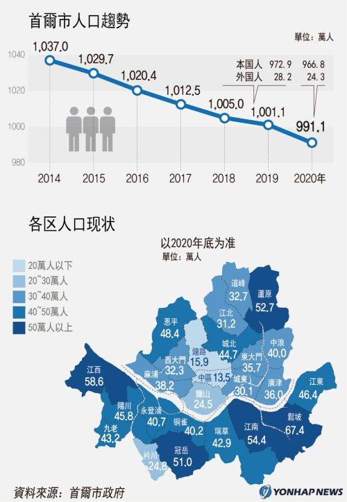 首爾市人口趨勢