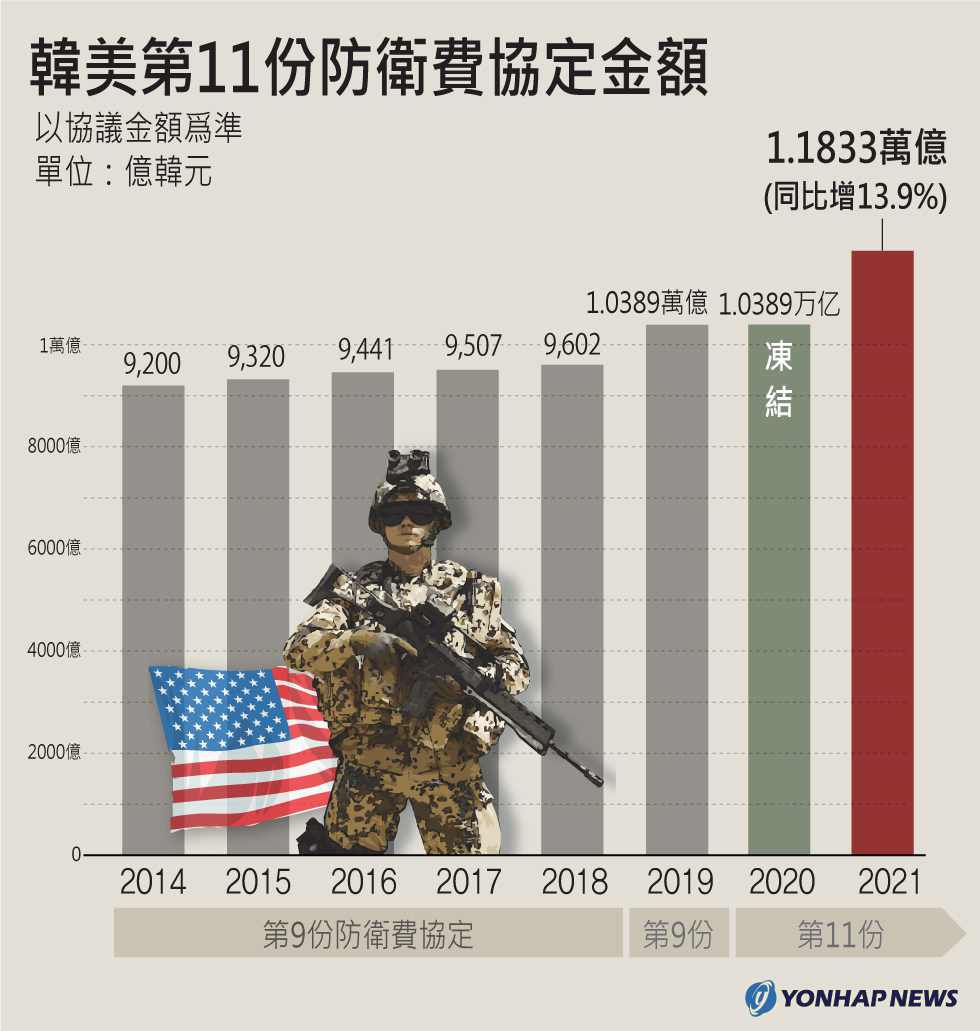 韓美第11份防衛費協定金額