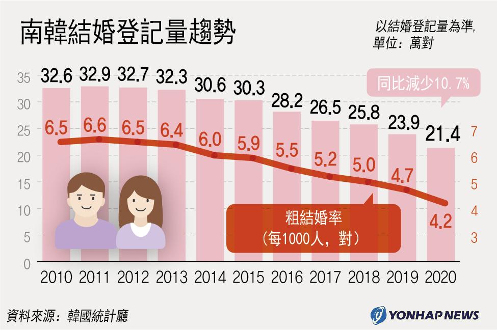 南韓結婚登記量趨勢