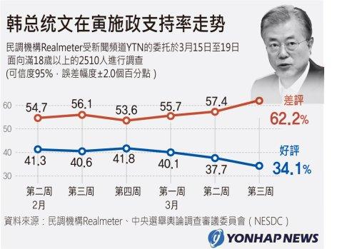 韓總統文在寅施政支援率走勢