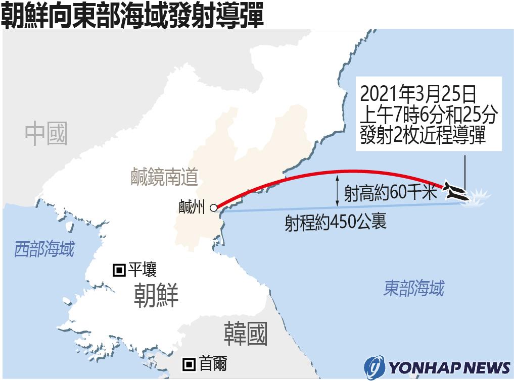 朝鮮向東部海域發射導彈