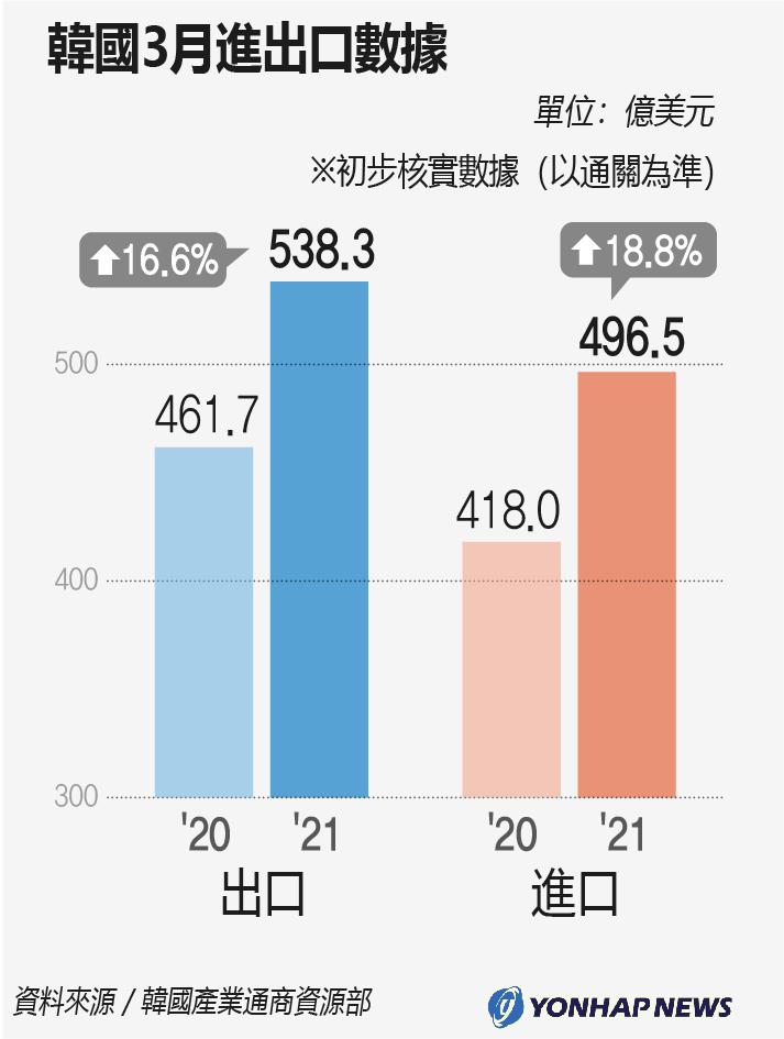 南韓3月進出口數據