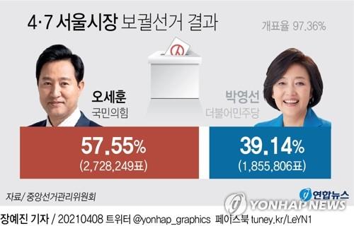 首爾市長補選投票結果 韓聯社