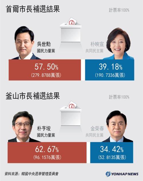 首爾釜山市長補選結果