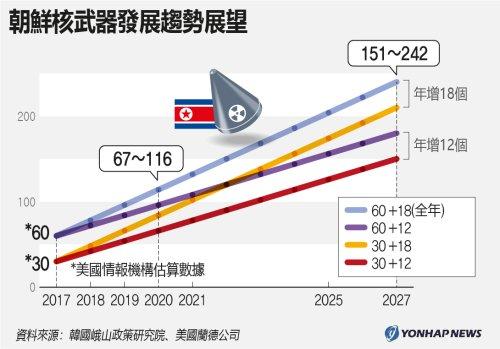 朝鮮核武器發展趨勢展望