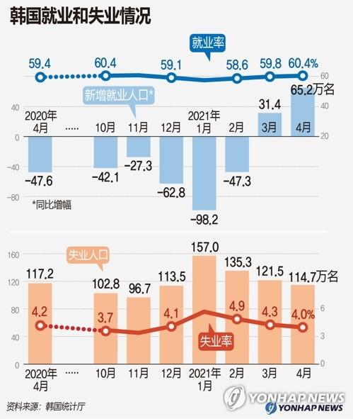 南韓就業和失業情況